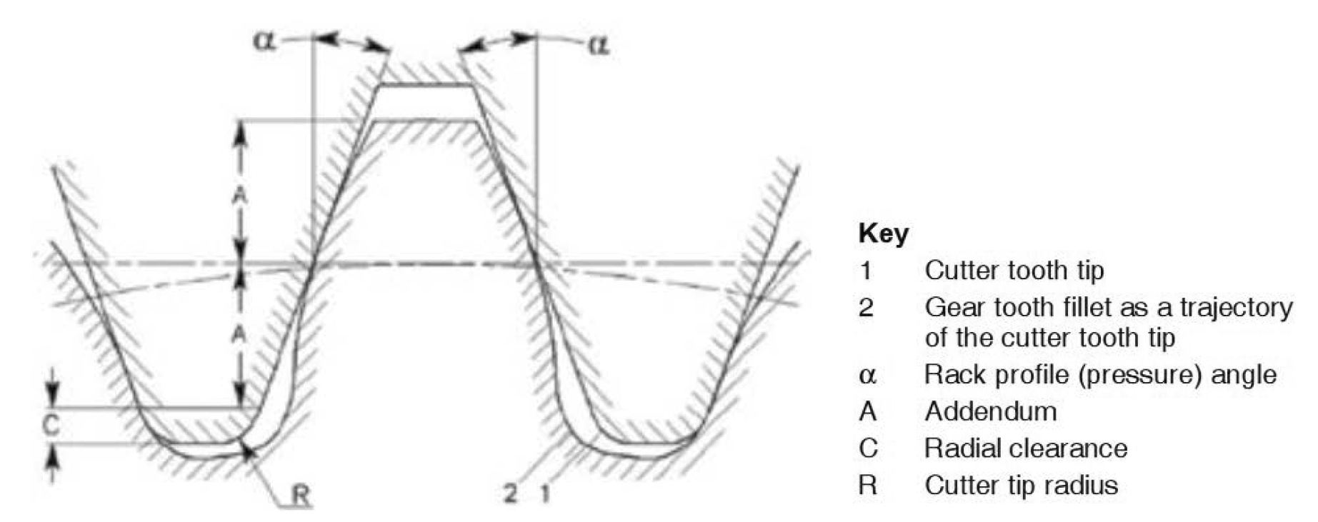 Effects of Asymmetric Cutter Tip Radii on Gear Tooth Root