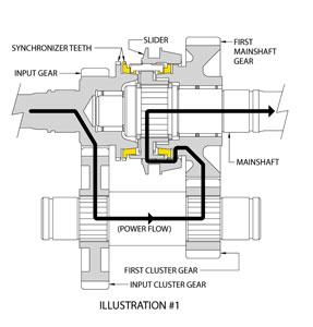 vernier tooth gear application