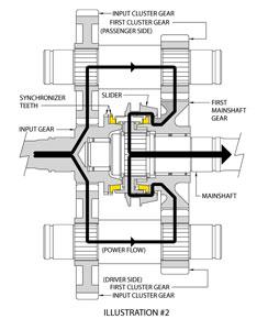 Designing a Bulletproof Manual Transmission   Gear Solutions