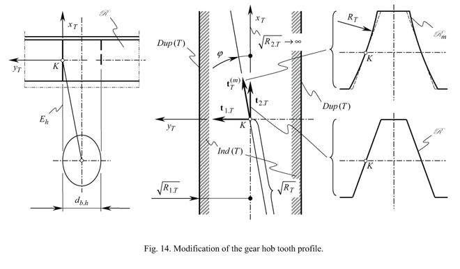 A Novel Hob Design for Precision Involute Gears Part II