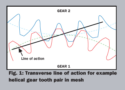 Gear Mesh Misalignment | Gear Solutions Magazine Your Resource to