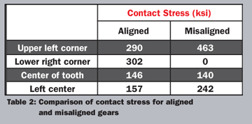 Gear Mesh Misalignment | Gear Solutions Magazine Your